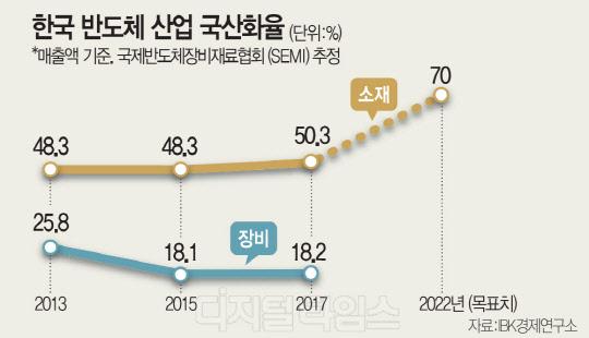 """""""對日 의존 확 줄이자""""… 산업핵심 `소·부·장` 국산화 가속도"""